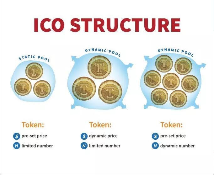 what is an ico